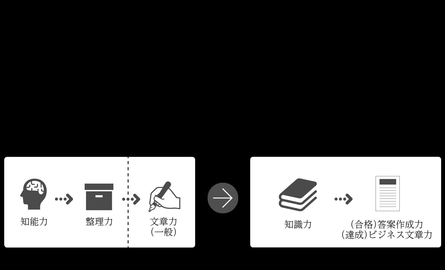 司法試験|予備試験|対策講座|日本文章術検定講座4級